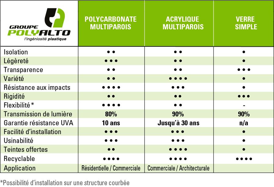 Groupe PolyAlto | Tableau comparatif | Polycarbonate multiparois | Acrylique Multiparois | Gazebos | Abris D'auto | Serre | Patio | Terrasse | Solarium